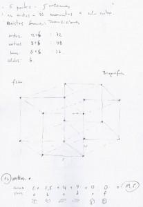 Cubo de 4 dimensiones, Generador de categorías